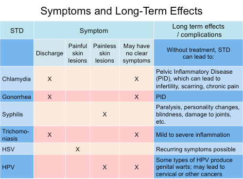 General symptoms and effects of an STD