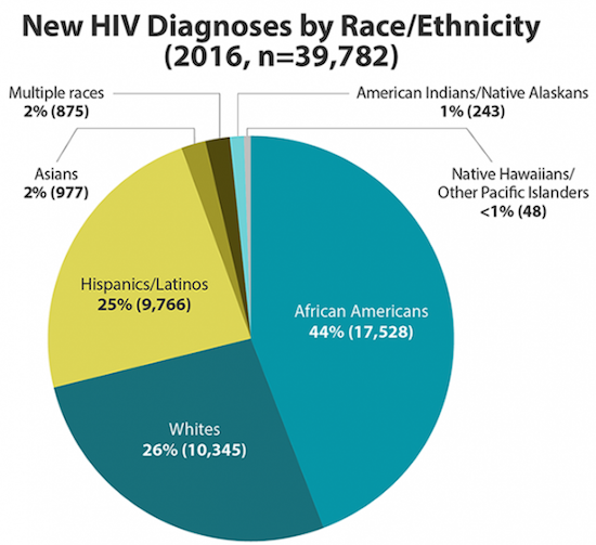 New cases of HIV by Race and Ethnicity
