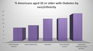 Percentage of Americans with Diabetes by race and ethnicity