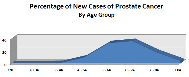 Percentage of New Cases of Prostate Cancer by Age Group